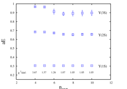 energies in lattice units as a function of number of exponentials used in a