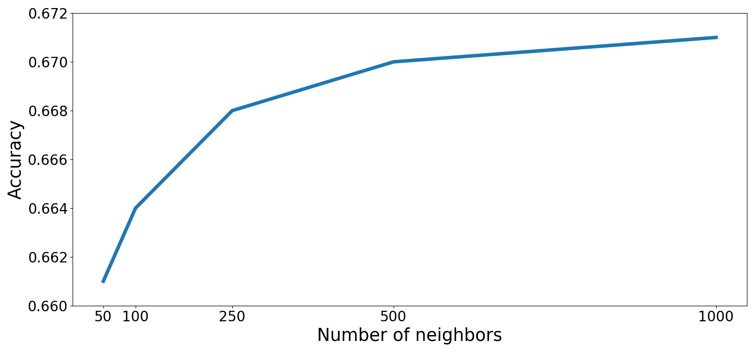 Accuracy of the proposed approach w.r.t. the number of neighbors considered for comparison.