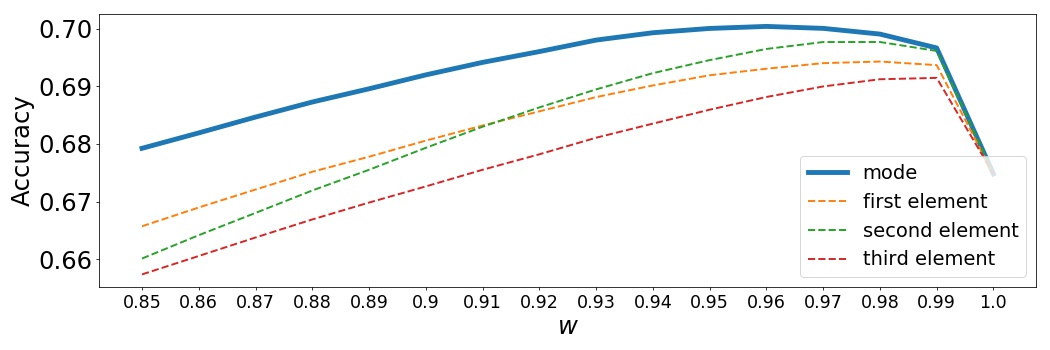 a, b and c describe the accuracies obtained for different values of the regularization parameter