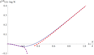 Entropy (solid blue) of the 1/6 BPS loop in the planar limit. Weak coupling (dashed purple) up to