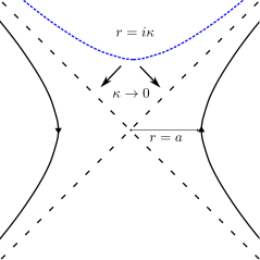 We are going to integrate the stress energy tensor over the surface of constant