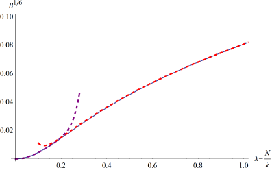 Bremsstrahlung function (solid blue) for ABJM, 1/6 BPS loop in the planar limit. Weak coupling (dashed purple) up to