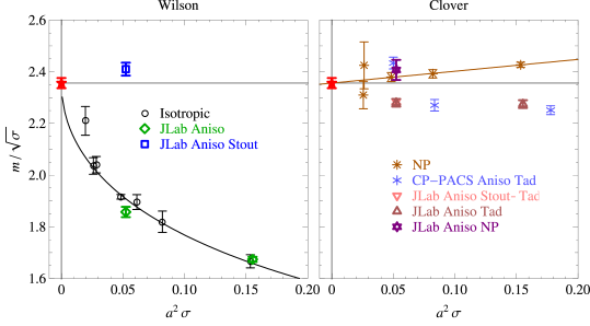 The scaling behavior of the quenched Wilson gauge action with Wilson (left) and clover (right) fermion actions showing the effects of anisotropy and stout-link smearing. Shown are scaling fits of the Wilson and clover results constrained to have the same continuum limit