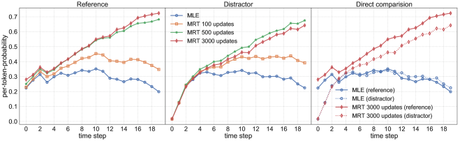 Per-token probability of out-of-domain reference translations and in-domain distractors (first two graphs share legend). Rightmost plot shows direct comparison for MLE baseline and final MRT model. DE