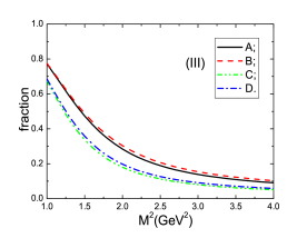 The contributions from the perturbative term and