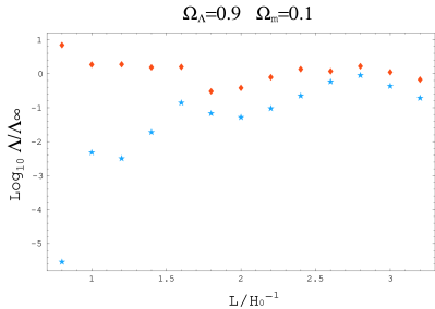The likelihoods of the 3-torus models relative to the infinite models with the same density parameters marginalised over 2000 orientations (star) and that using only the power spectrum (diamond). The inverse-noise-variance-weighted average map of the COBE-DMR data is compressed to 60 pixels (resolution 3). All the likelihoods are also marginalised over the quadrapole normalisation