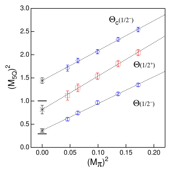 Chiral extrapolation of the masses different five quark states from Ref.