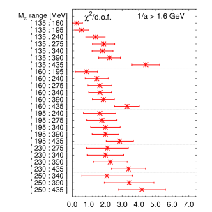 Results for the fitted parameters (