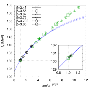 Combined fit for lattice scales