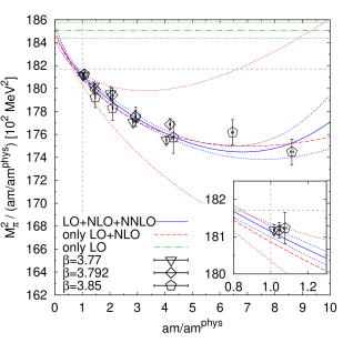 Combined NNLO fit for lattice scales
