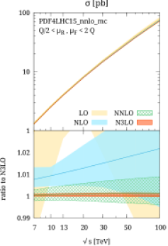 Cross section as a function of center-of-mass energy (left), Higgs transverse momentum distribution (center) and Higgs rapidity distribution (right).