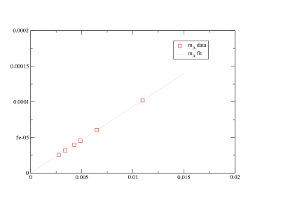 A plot of the fermionic contributions to the one-loop