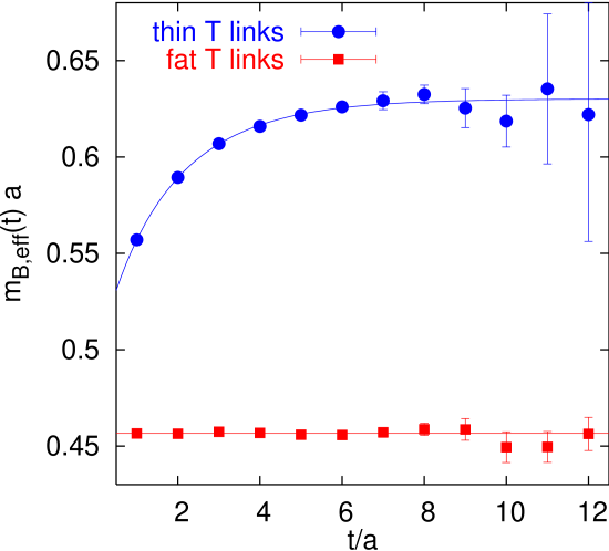 Comparison of effective masses of static-light correlation functions, obtained employing static actions with and without fat temporal links. The wave function has been optimized to yield best ground state overlap for the fat link static action. SET and HPA have been applied in both cases.