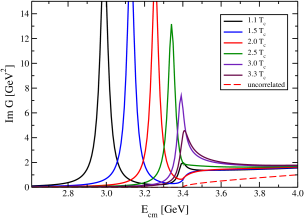 Left panel: Imaginary part of the correlated two-particle propagator (Green's function) for