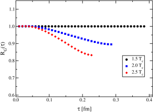 Left: Imaginary part of the correlated two-particle propagator (Green's function) for