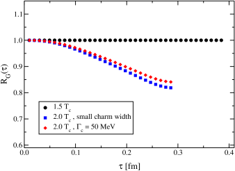 wave charmonium correlator with a charm width of 50MeV, as compared to the narrow quark calculation.