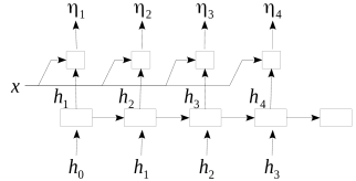 The unrolled Recurrent Neural Network that produces the stick breaking proportions
