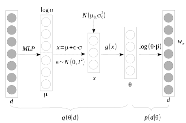Network structure of the inference model