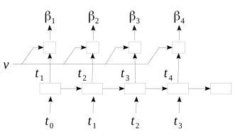 The unrolled Recurrent Neural Network that produces the topic-word distributions