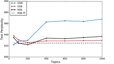 Test perplexities of the neural topic models with a varying maximum number of topics on the 20NewsGroups dataset. The truncation-free RSB (RSB-TF) dynamically increases the active topics, we use a dashed line to represent its test perplexity for reference in the figure.