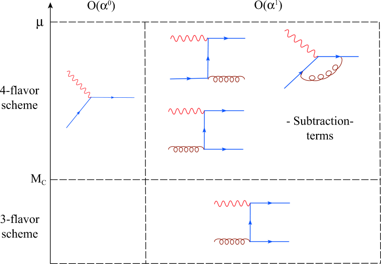 Partonic processes included in the theoretical