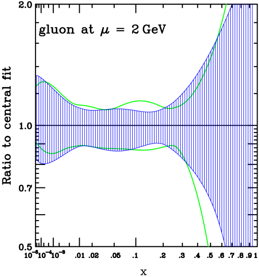 CTEQ6.5 PDF uncertainty bands compared to those of CTEQ6.1.