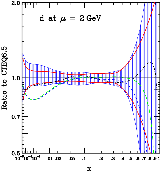 Same CTEQ6.5 PDF uncertainty bands compared to: (i) the CTEQ6.1M (green long-dash line), CTEQ6A118 (blue short-dash) and MRST04 (black dash-dotted) PDFs; and (ii) upper and lower edges (red solid lines) of similar uncertainty bands generated with reduced number of fitting parameters (see text).