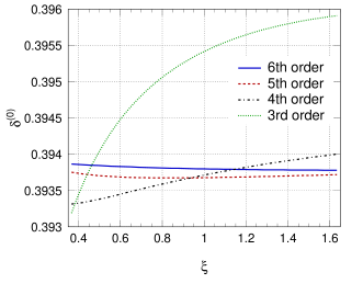 Scale dependence of