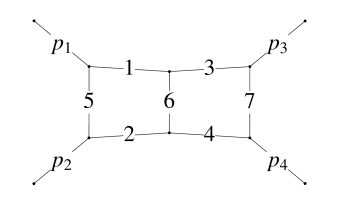 Double box graph. The numbering of the internal lines corresponds to the notation used in Eqs. (