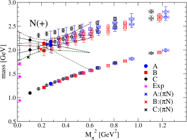 Mass plot for the nucleon positive parity channel. Top: Results for ground state and two excitations. The energy level of the