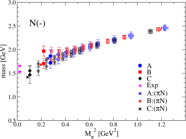 Mass plot for the nucleon negative parity channel, ground state and first excitation. The energy level of the