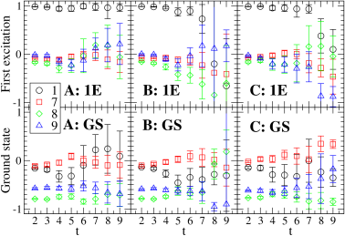 Normalized eigenvectors of the nucleon negative parity channel, ground state and first excitation at the dynamical point. To allow for a direct comparison, the same set of interpolators (1,7,8,9) is used in all three ensembles A, B and C. The corresponding fits of the eigenvalues are performed in the time range