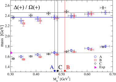 Extracting the strange quark mass parameter by identifying a partially quenched