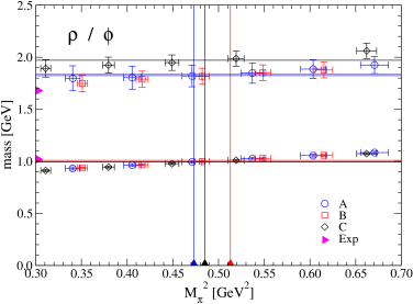 Cross-check of the obtained strange quark mass parameter: The partially quenched