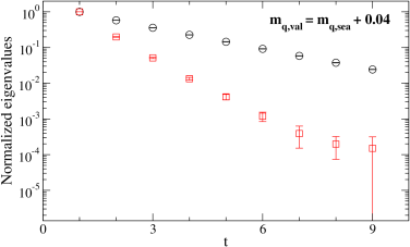 Effective mass plots (lhs) and normalized eigenvalues (rhs, logarithmic scale) for the 0