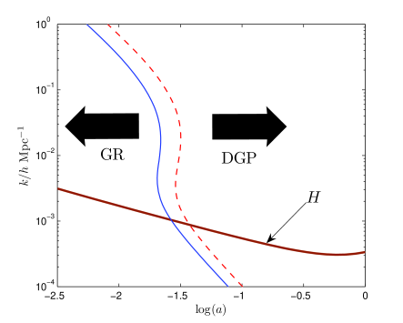 Value of scale factor at which the gravity driving evolution transitions from GR to linear DGP. Solid line is for Minkowski bulk (