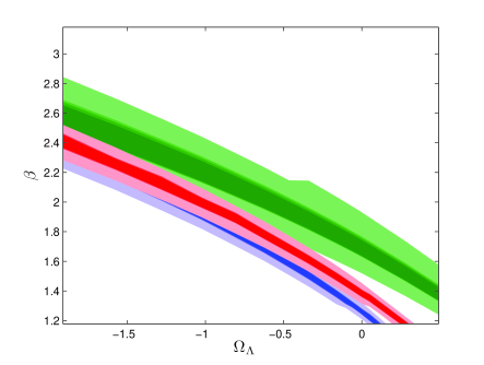 Plot showing the one sigma (dark color) and three sigma (light color) range for best-fit values of