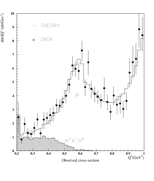 Experimental cross-section as a function of