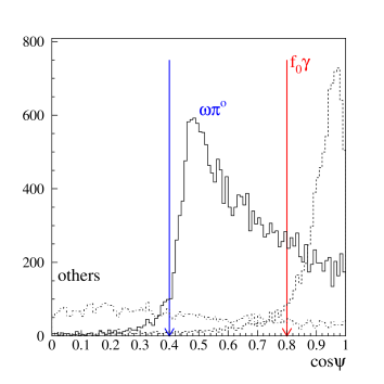 Monte Carlo distributions showing the effect of the cut on