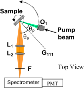 (color online)  Scheme of the experimental set-up. The pump beam is focused onto the sample at incident angle