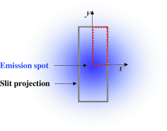 (color online)  Real-space cartoon of the projection of the spectrometer slit (striped rectangle) on the sample surface overlapped with the emission spot (in blue). The quarter of the slit projection (red dashed rectangle) has one of the corners in the emission-spot center. The width of the projection (along
