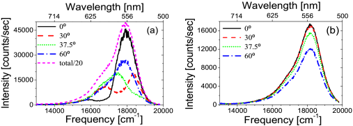(color online)  Emission spectra of R6G in polystyrene opals with lattice parameters