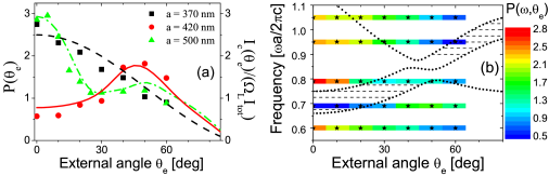 (color)  (a) Escape distribution as a function of the exit angle