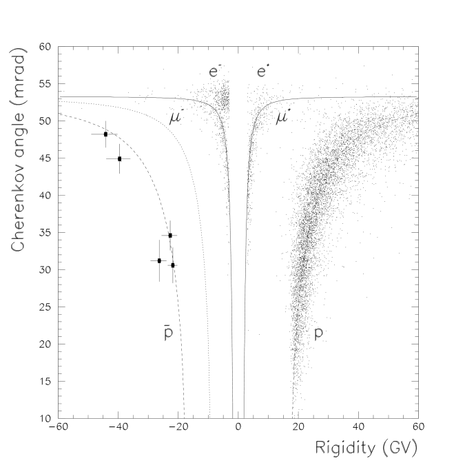 The measured Cherenkov angle for singly charged particles passing the tracking and ToF selection criteria (8086 events) as a function of rigidity. The solid, dotted and dashed lines represent the theoretical values of the Cherenkov angle for muons, kaons and (anti)protons respectively. To the right is a dense band of protons starting at approximately 18GV and extending to higher energies and increasing Cherenkov angles. The main bulk of electrons and positrons were located at the low energies (below 10GeV) and at maximum Cherenkov angle. On the negative side, the location of five antiprotons between 20 and 50GV are indicated with black squares together with one standard deviation errors on the measured rigidities and Cherenkov angles.