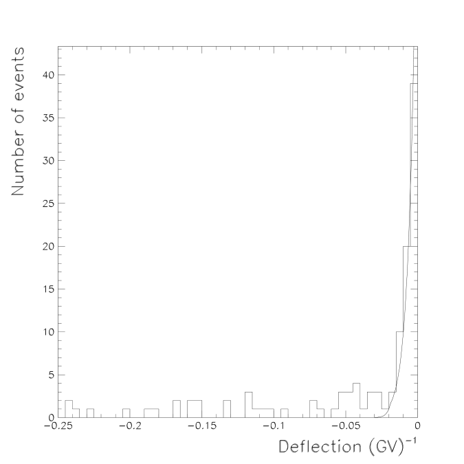 Deflection distribution from flight data selected with all antiproton conditions except requirements on the Cherenkov angle. The solid line is a fit of the proton spillover contribution.