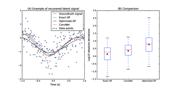 Analysis of Gaussian signals. A) Analysis of an example signal. B) Performance of ConvNet, exact GP and optimized GP. The boxplot shows the log10 of the absolute deviation between reconstructed signal. The red lines show the median while the red squares show the mean