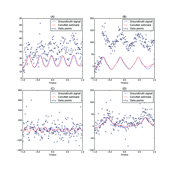Analysis of non-linear signals. Panels A to D show the input data points (blue dots), ground truth signal (blue line) and ConvNet estimates (red line) for four example trials.