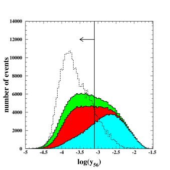 Distributions of the selection variables (jet resolution parameters