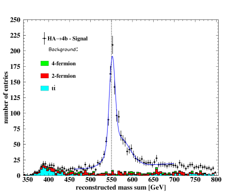 Upper figure: distribution of the di-jet mass sum after selection cuts, kinematic fit and cut on di-jet mass difference. Lower figure: distribution of the di-jet mass difference after selection cuts, kinematic fit and cut on di-jet mass sum. Both distributions are in the
