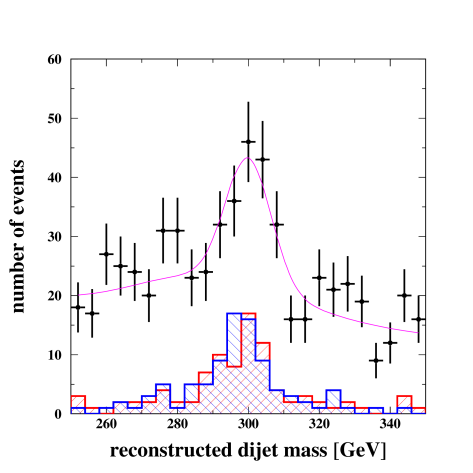 Distributions of di-jet mass and di-tau mass in the